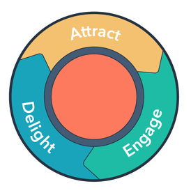 Attract Delight Engage