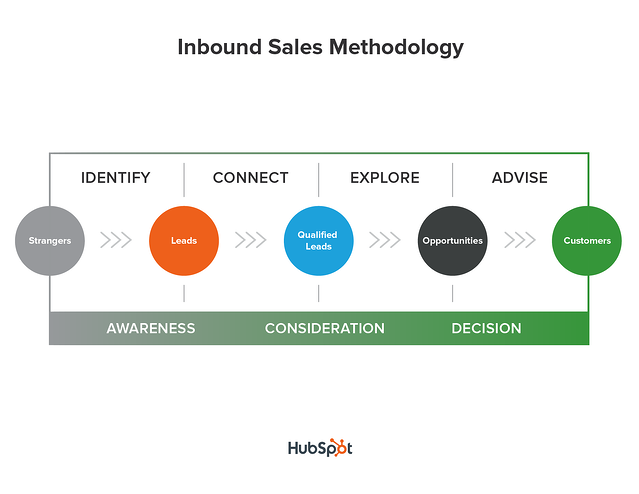 Inbound sales methodolgy The Kingdom